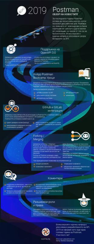 Postman новости инфографика