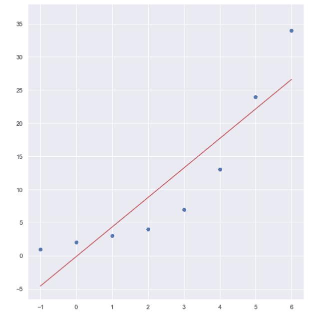 Линейна регресия Изготвено с Matplotlib: Python plotting