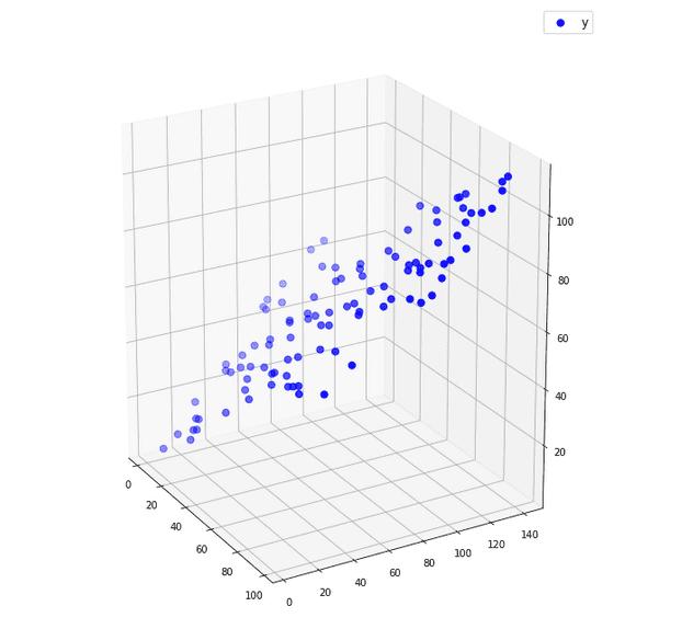 Множествената линейна регресия Изготвено с Matplotlib: Python plotting