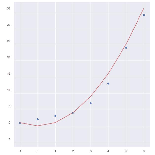 Полиномна регресия Изготвено с Matplotlib: Python plotting