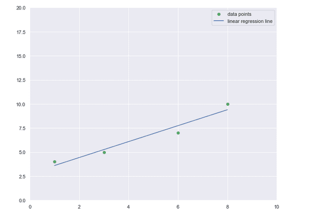 Единичната (обикновена) линейна регресия Изготвено с Matplotlib: Python plotting